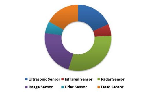 Global Advanced Driver Assistance System Market (ADAS) Market Revenue Share by Sensor Type – 2015 (in %)