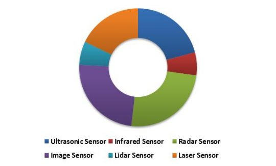 Global Advanced Driver Assistance System Market (ADAS) Market Revenue Share by Sensor Type – 2022 (in %)