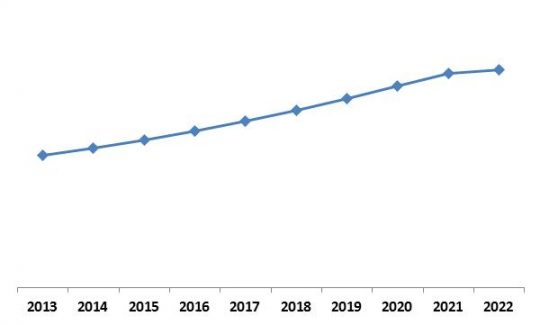 Global Contactless Payment Market Growth Trend, 2013-2022