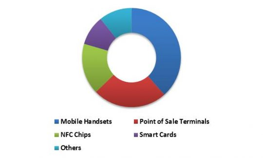Global Contactless Payment Market Revenue Share by Device Type – 2015 (in %)