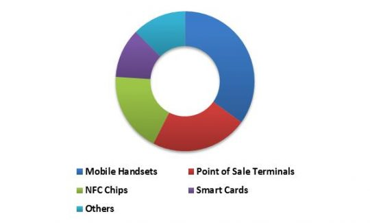 Global Contactless Payment Market Revenue Share by Device Type – 2022 (in %)
