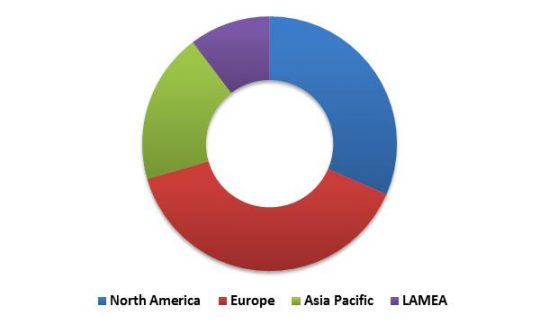Global Contactless Payment Market Revenue Share by Region– 2015 (in %)