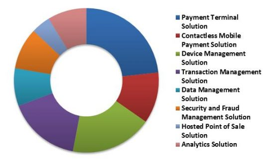 Global Contactless Payment Market Revenue Share by Solution Type– 2015 (in %)