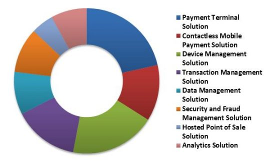 Global Contactless Payment Market Revenue Share by Solution Type – 2022 (in %)