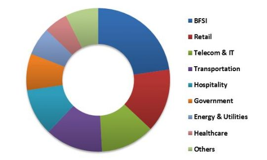 Global Contactless Payment Market Revenue Share by Vertical – 2015 (in %)
