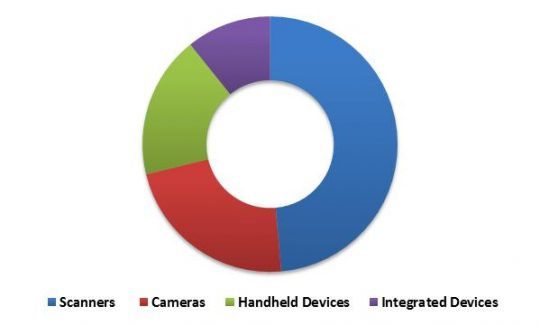 Global Facial Recognition Market Revenue Share by Hardware Component Type– 2015 (in %)