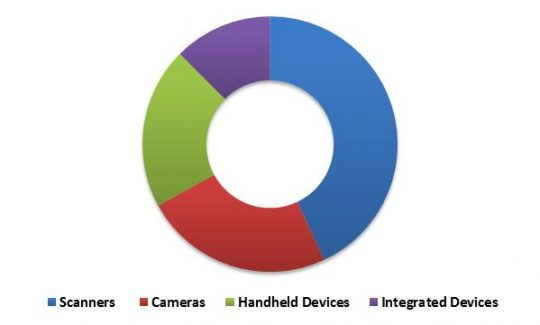 Global Facial Recognition Market Revenue Share by Hardware Component Type – 2022 (in %)