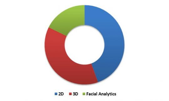 Global Facial Recognition Market Revenue Share by Technology Type – 2015 (in %)