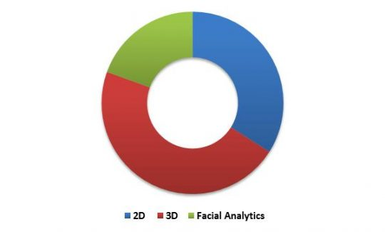 Global Facial Recognition Market Revenue Share by Technology Type – 2022 (in %)