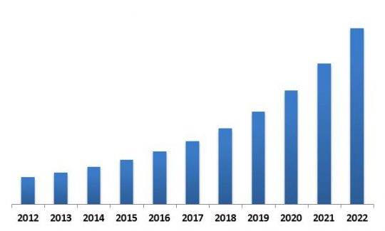 Global Facial Recognition Market Revenue Trend, 2012-2022 ( In USD Million)