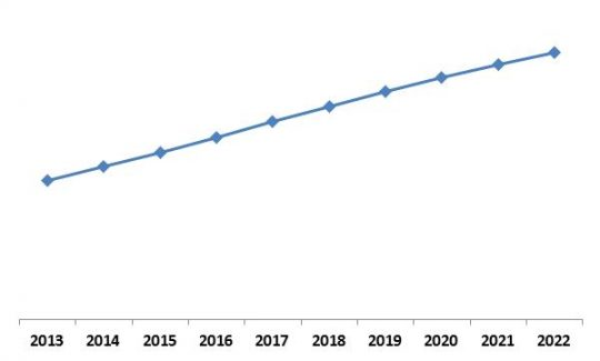 global-personal-identity-management-market-growth-trend-2013-2022