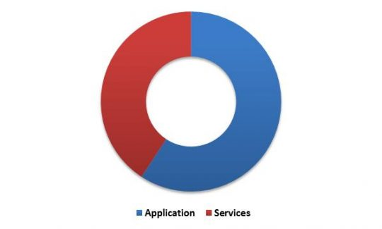 global-personal-identity-management-market-revenue-share-by-component-type-2015-in