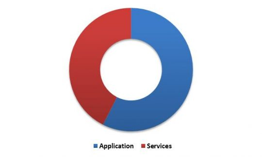 global-personal-identity-management-market-revenue-share-by-component-type-2022-in