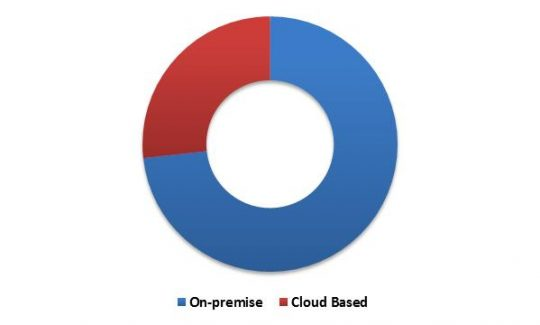 global-personal-identity-management-market-revenue-share-by-deployment-type-2015-in