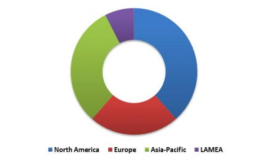 global-personal-identity-management-market-revenue-share-by-region-2022-in