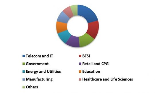 global-personal-identity-management-market-revenue-share-by-vertical-type-2015-in