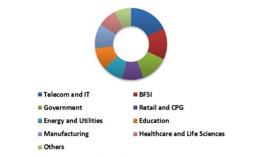 global-personal-identity-management-market-revenue-share-by-vetical-type-2022-in