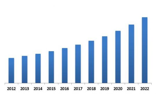 global-personal-identity-management-market-revenue-trend-2012-2022-in-usd-million