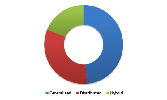 Global Self-Organizing Networks Market Revenue Share by Architecture Type– 2015 (in %)