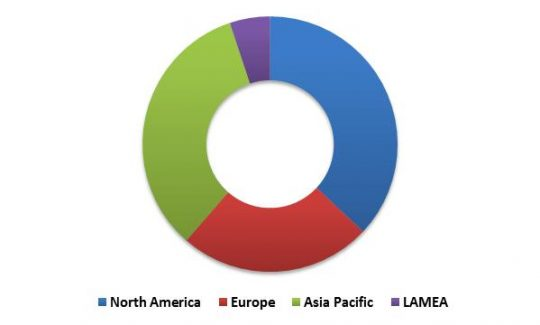 Global Self-Organizing Networks Market Revenue Share by Region� 2015 (in %)