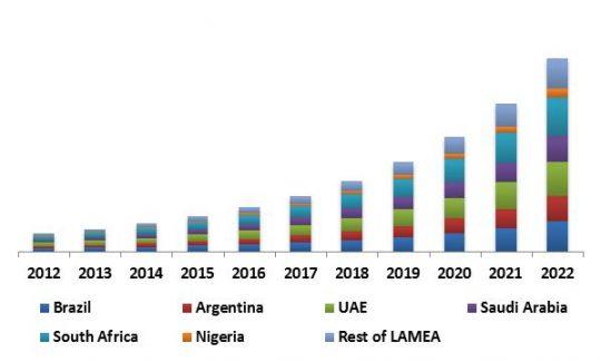 LAMEA 3D Sensor Market Revenue Share by Country, 2012 – 2022 (in USD Million)