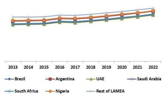 LAMEA 3D Sensor Market Revenue Share by Country, 2013 – 2022 (in %)