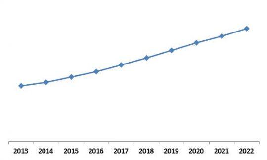LAMEA Advanced Driver Assistance System Market (ADAS) Market Growth Trend, 2013-2022