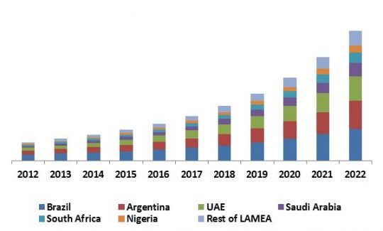LAMEA Facial Recognition Market Revenue Trend by Country, 2012 – 2022 (in USD Million)