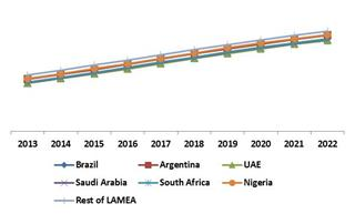 LAMEA Facial Recognition Market Revenue Trend by Country, 2013 – 2022 (in %)
