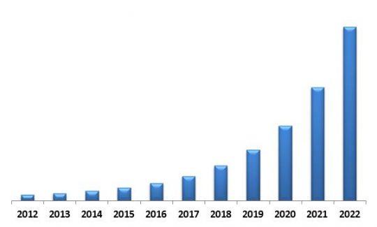 LAMEA Mobile Security Market Revenue Trend, 2012-2022 ( In USD Million)