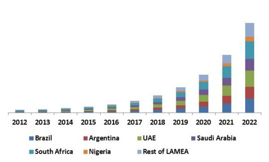 LAMEA Mobile Security Market Revenue Trend by Country, 2012 – 2022 (in USD Million)