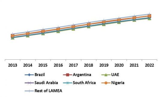 LAMEA Mobile Security Market Revenue Trend by Country, 2013 – 2022 (in %)