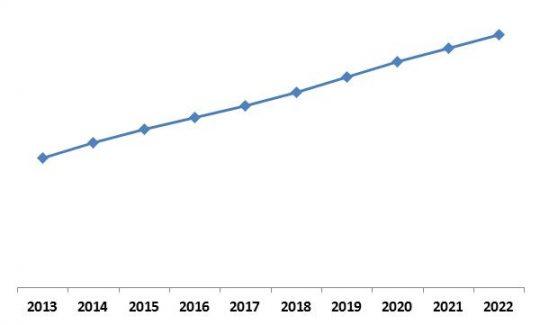LAMEA Self-Organizing Networks Market Growth Trend, 2013-2022