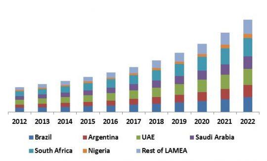 LAMEA Self-Organizing Networks Market Revenue Trend by Country, 2012 – 2022 (in USD Million)