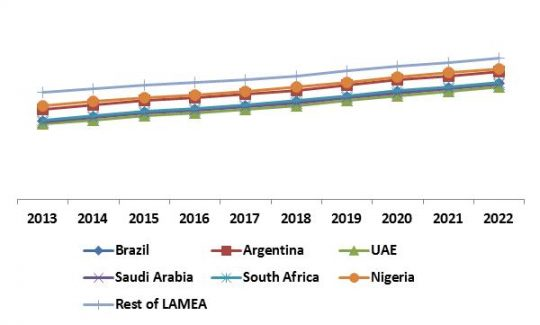 LAMEA Self-Organizing Networks Market Revenue Trend by Country, 2013 – 2022 (in %)