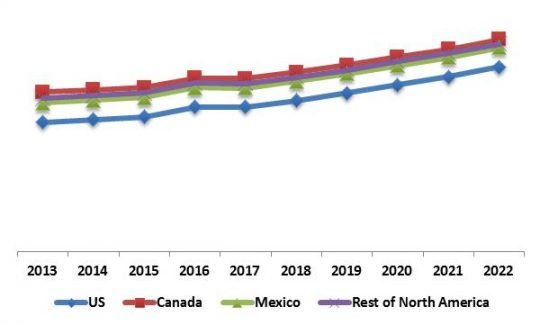 North America 3D Sensor Market Revenue Share by Country, 2013 – 2022 (in %)