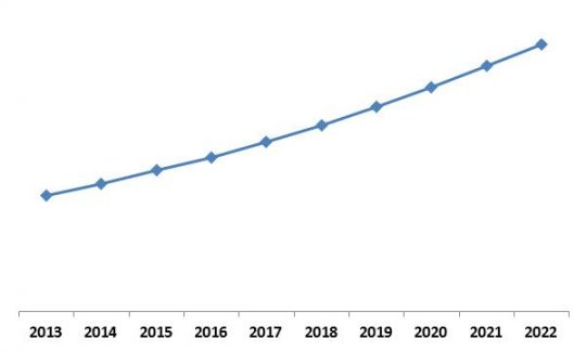 North America Advanced Driver Assistance System Market (ADAS) Market Growth Trend, 2013-2022