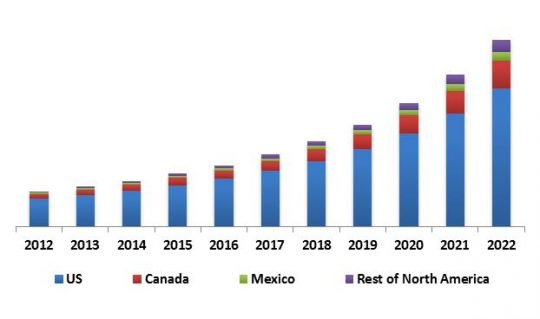 LAMEA Contactless Payment Market Revenue Trend by Country, 2012 – 2022 (in USD Million)