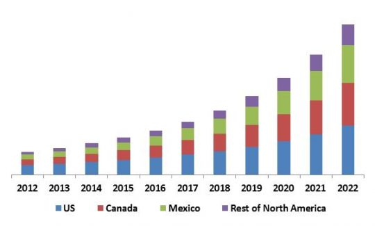North America Facial Recognition Market Revenue Trend by Country, 2012 – 2022 (in USD Million)