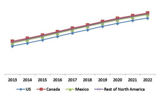 North America Facial Recognition Market Revenue Trend by Country, 2013 – 2022 (in %)
