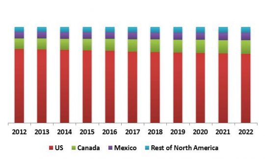 north-america-personal-identity-management-market-revenue-trend-by-country-2012-2022-in-usd-million