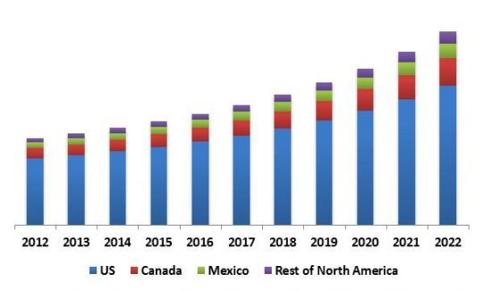 North America Self-Organizing Networks Market Revenue Trend by Country, 2012 � 2022 (in USD Million)