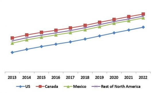 North America Self-Organizing Networks Market Revenue Trend by Country, 2013 – 2022 (in %)