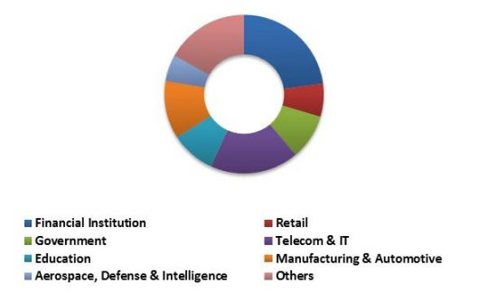 South Africa Mobile Security Market Revenue Share by Enterprise User Type – 2015 (in %)
