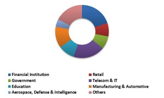 South Africa Mobile Security Market Revenue Share by Enterprise User Type – 2022 (in %)