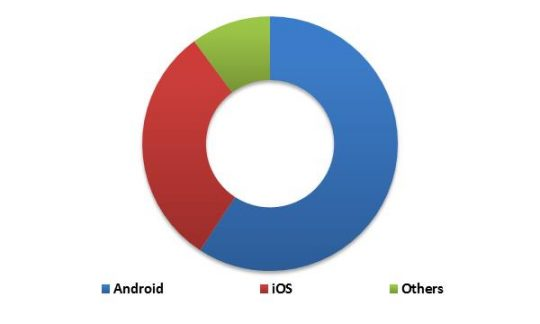 South Africa Mobile Security Market Revenue Share by OS Type – 2015 (in %)