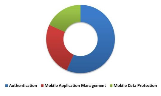 South Africa Mobile Security Market Revenue Share by Solution Type – 2015 (in %)