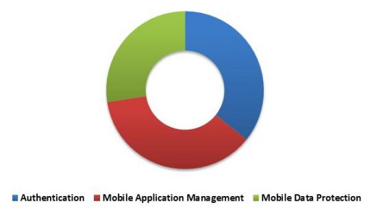 South Africa Mobile Security Market Revenue Share by Solution Type – 2022 (in %)