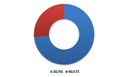 South Africa Self-Organizing Networks Market Revenue Share by Cellular Networks Type – 2015 (in %)