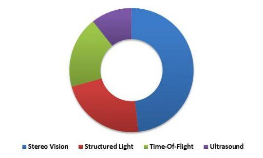 US 3D Sensor Market Revenue Share by Technology – 2015 (in %)